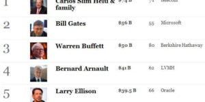 The world's billionaires 2011