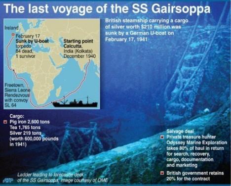 Gairsoppa last voyage