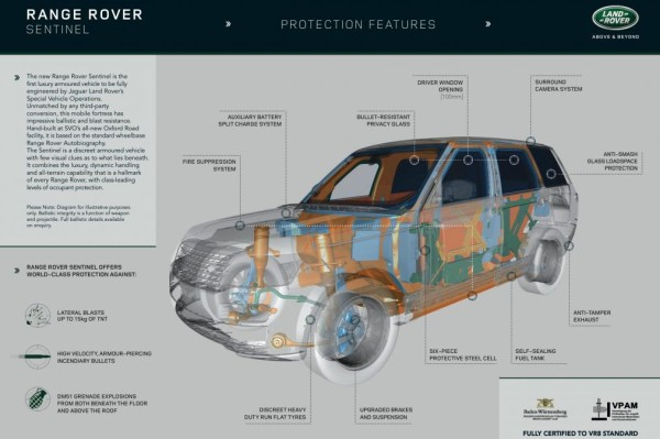 Range Rover Sentinel features