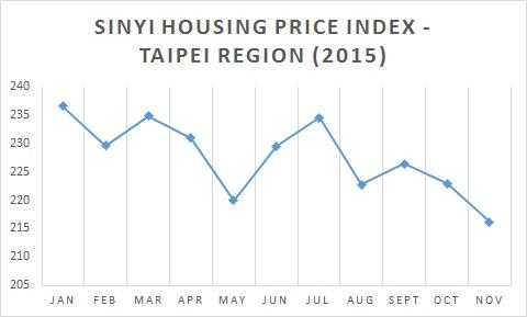 Sinyi Housing Price Index Figures for Taipei Region, 2015 (Source: Sinyi Realty Inc.)