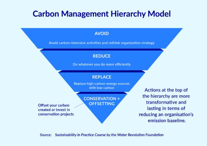 Slide showing the carbon management hierarchy model